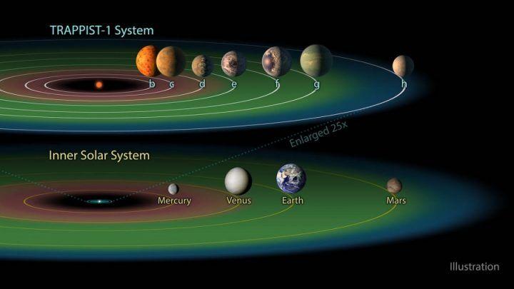 La scoperta dei 7 esopianeti a 40 anni luce da noi