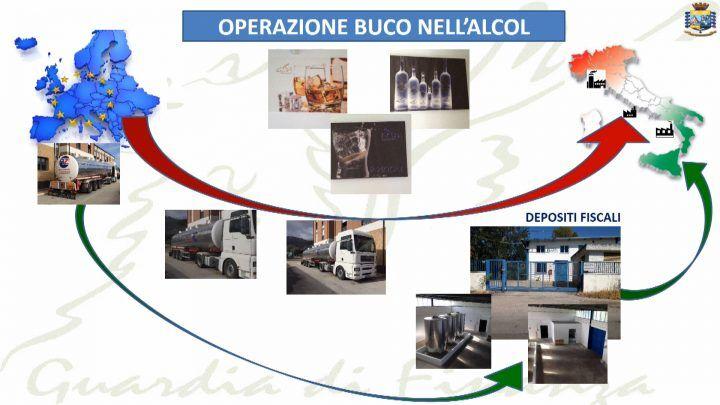 """Operazione """"buco nell'alcol"""", 3 arresti. Sequestro da 10 milioni di euro"""