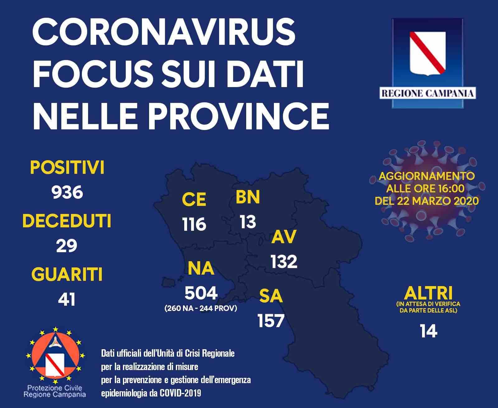coronavirus province campania