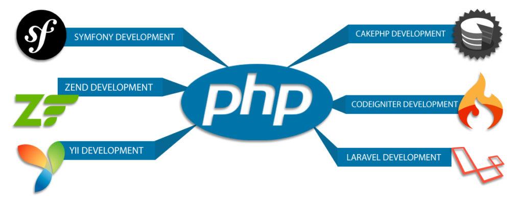 I Framework PHP più diffusi tra programmatori